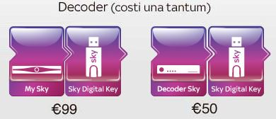 costo decoder