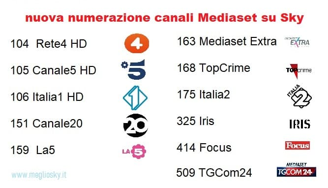 numerazione canali Mediaset su Sky